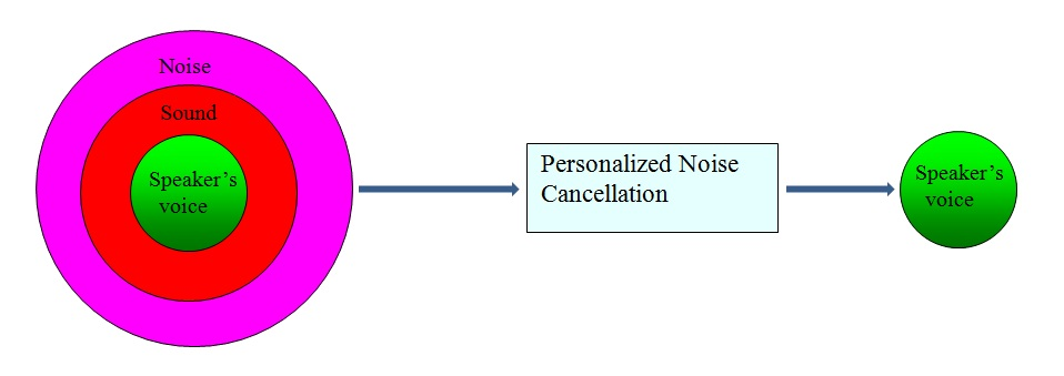 Personalized Noise Reduction