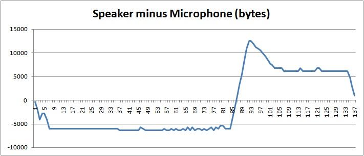 Speaker minus microphone bytes